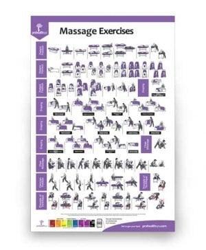 Massage Exercises Poster