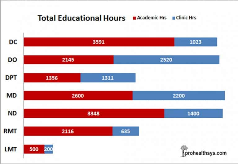 total education hours for medical professionals