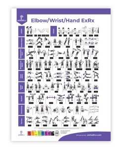 Elbow Wrist Hand Rehabilitation Poster